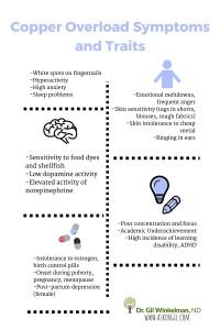 Copper Overload Symptoms and Traits